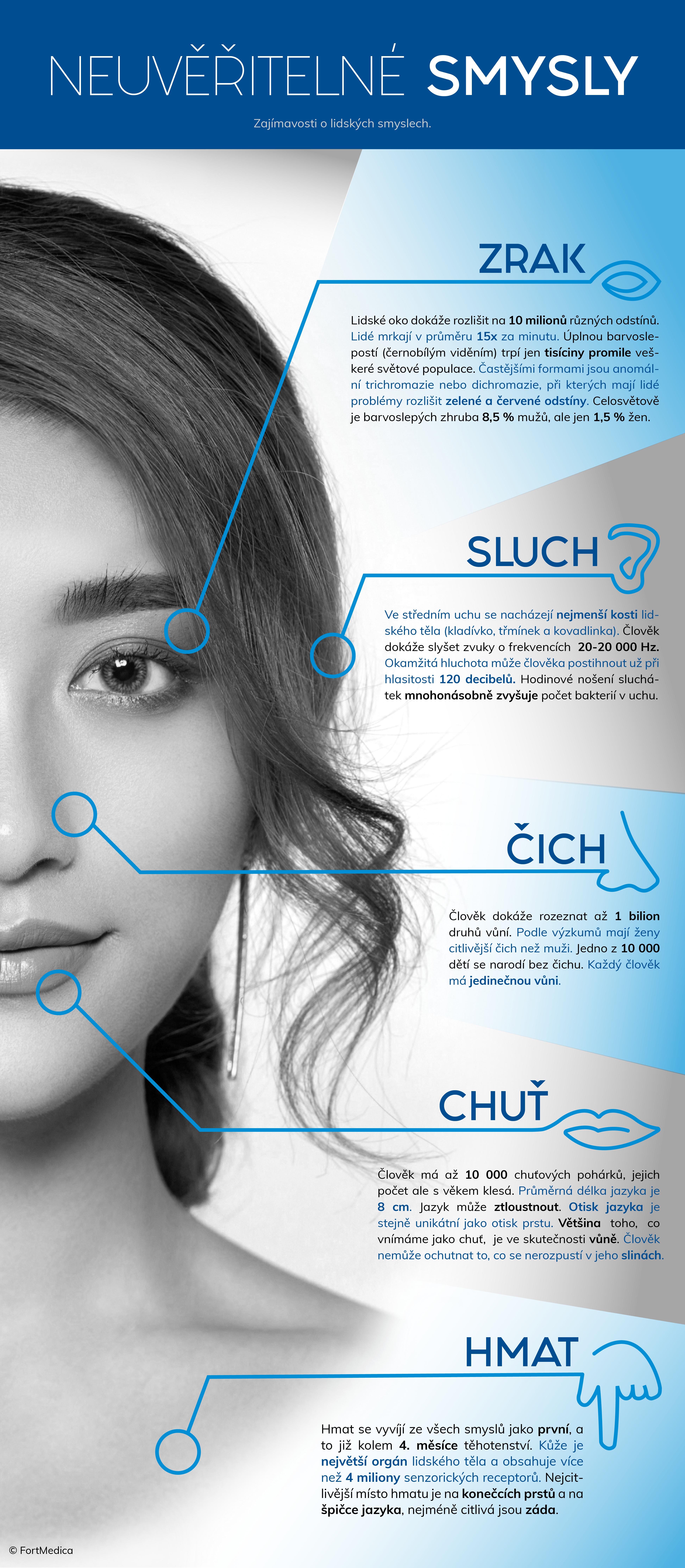 Infografika o lidských smyslech, zajímavosti o zraku, sluchu, čichu, chuti a hmatu.